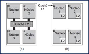 procesador varios nucleos